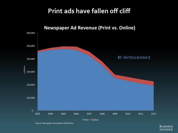 Les publicités print ont complètement chuté