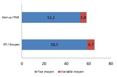 rémunération moyenne d'un responsable e-crm en 2014, en k€ bruts