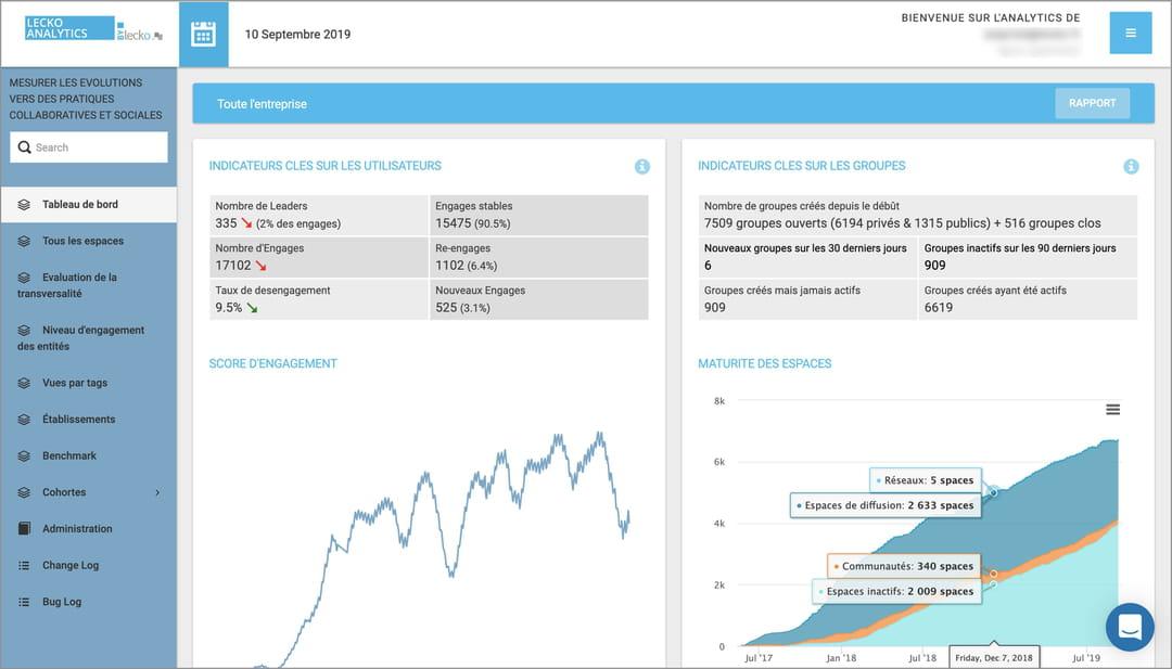 Lecko Analytics : une techno française pour monitorer la productivité