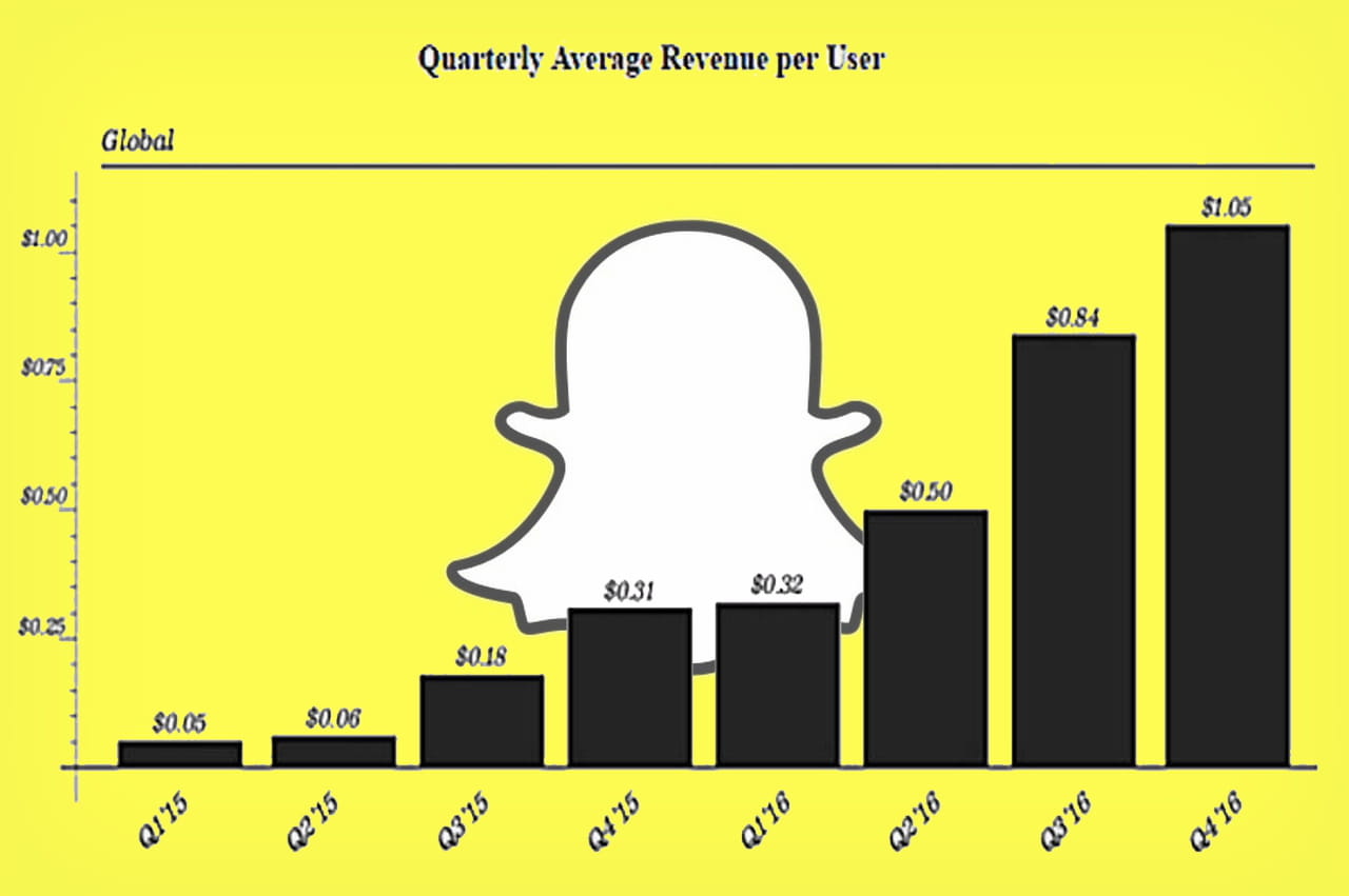 snapchat officialise son entr e en bourse et r v le ses chiffres cl s. Black Bedroom Furniture Sets. Home Design Ideas