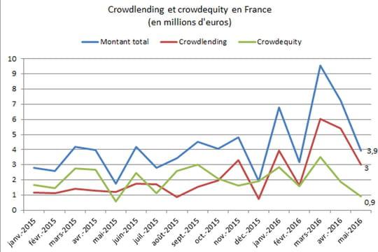 Baromètre du crowdfunding: reprise des investissements en juin