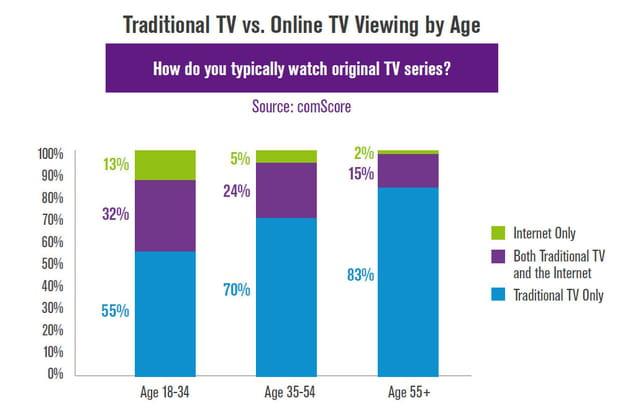 TV online US