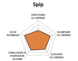 diagramme fonctionnel de spip.