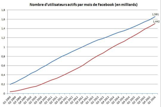 Nombre d'utilisateurs de Facebook dans le monde