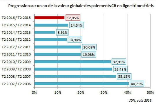 L'e-commerce français en croissance de 12,95% au 2ème trimestre 2016