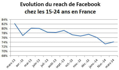 evolution du reach de facebook en france.