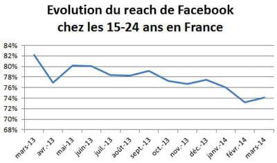 evolution du reach de facebook en france.