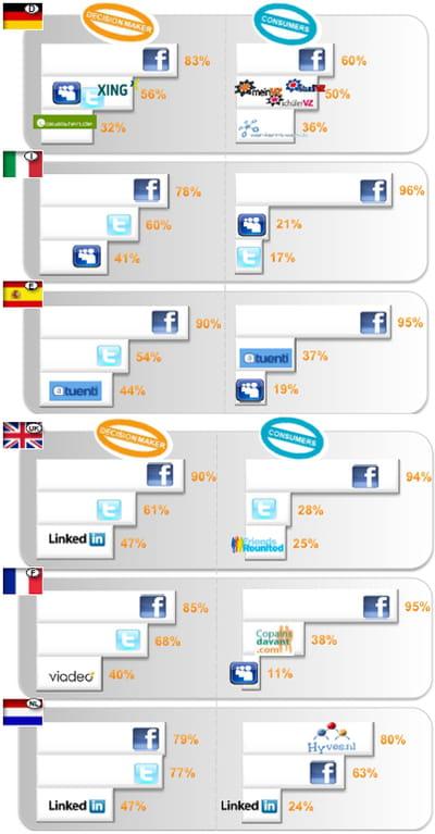 répartition de l'utilisation des réseaux sociaux par les professionnels et