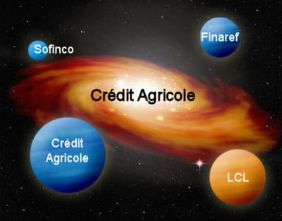 la galaxie web du groupe crédit agricole