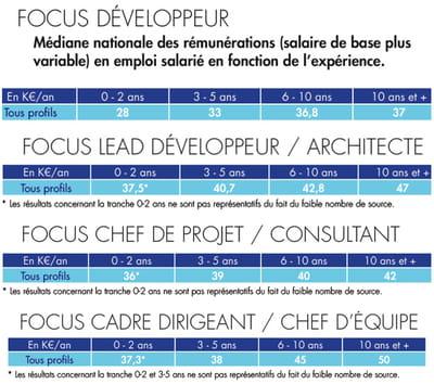 salaire du développeur php français par niveau d'expérience.