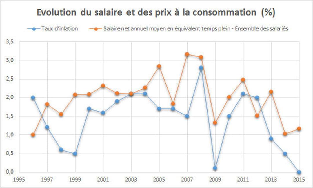 Salaire Moyen En France 2020 Net Brut Par Sexe Par Csp
