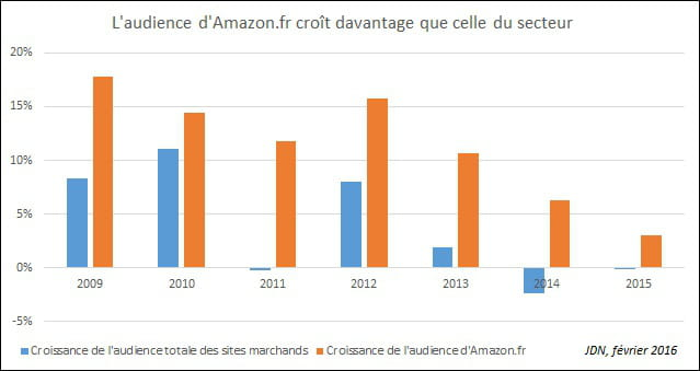 Amazon Et Le Drive Tirant Nettement La Croissance De Commerce Il En Reste Finalement Tres Peu Pour Les Autres Acteurs