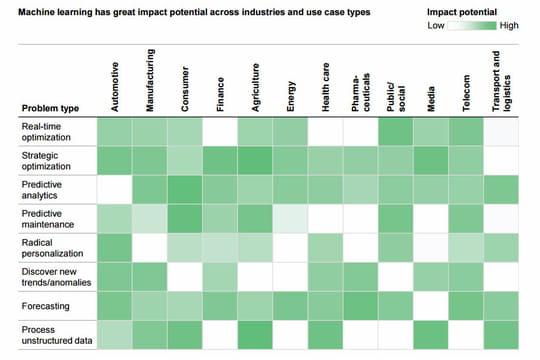 Les 12secteurs d'activité que le machine learning va faire exploser