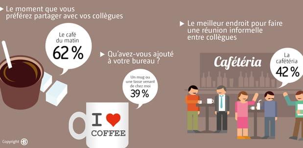 Le café, un totem