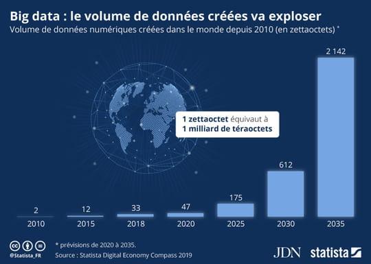 Le volume de données mondial sera multiplié par 45entre 2020et 2035