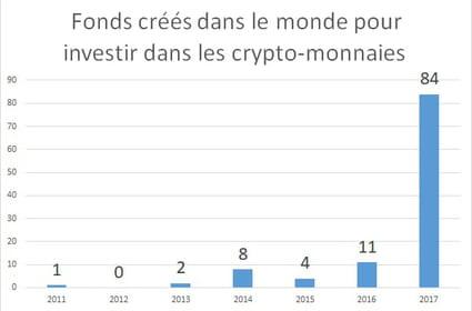 Les fonds se ruent sur les crypto-monnaies, une bonne nouvelle?