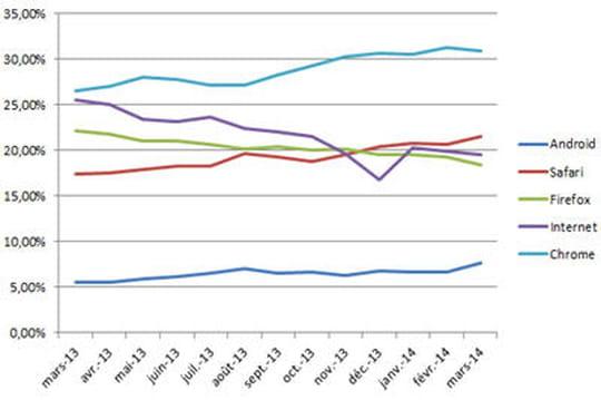 Marché des navigateurs : Safari et Android au top