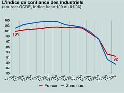 le moral des industriels en france et en zone euro.
