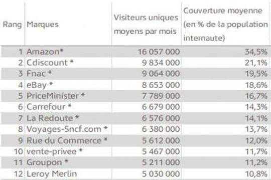 Sites marchands les plus visités en France