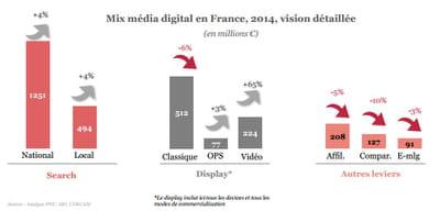 evolution du mix media digital en france.