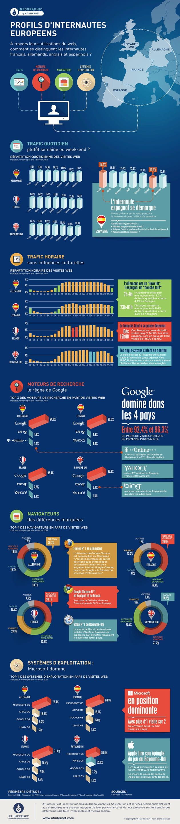 atinternet infographic