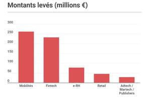 Les start-up françaises ont levé 800millions d'euros en avril