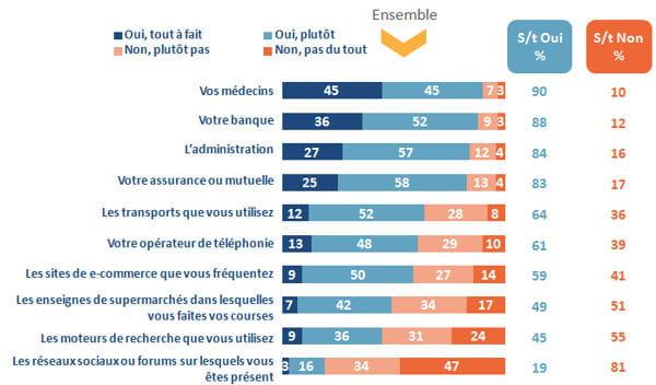 classement des secteurs auxquels les français font confiance