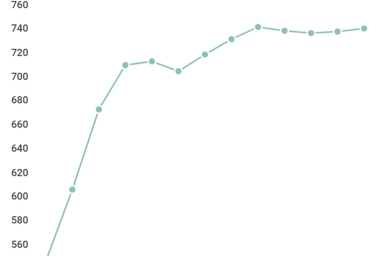 Le nombre d'abonnés aux services mobiles en Europe