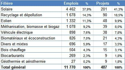 emplois filieres