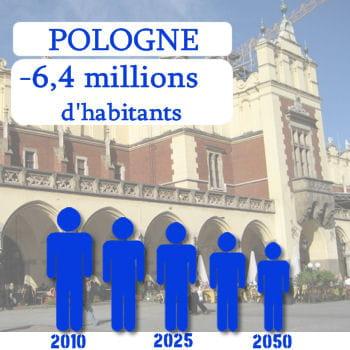 la pologne perdra 6,4millions d'habitants d'ici 2050.