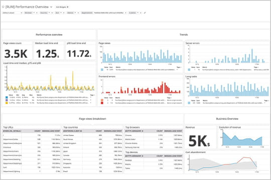Datadog (gratuit) : la plateforme cloud de monitoring as a service