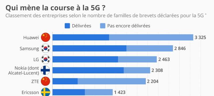 Huawei en tête dans les brevets déclarés pour la 5G
