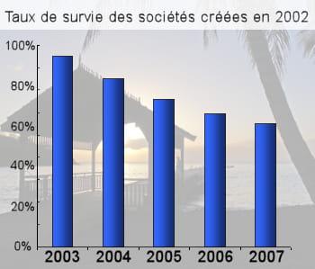 côte ouest de la martinique. chiffres : insee.