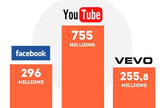 Les principales plates-formes vidéo dans le monde