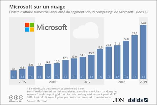 Cloud: Microsoft projette 34milliards de dollars de CA annuel
