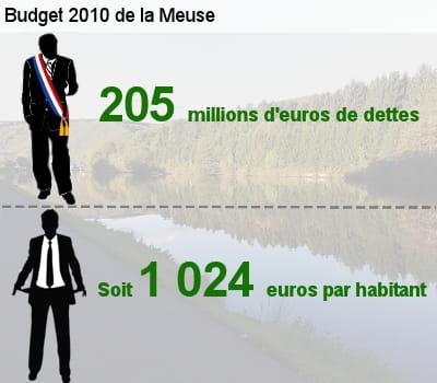 sa dette représente l'équivalent de 85,5% de son budget total.