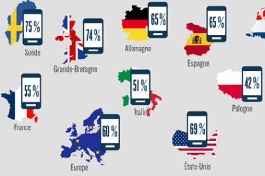Infographie : le m-commerce en Europe et en Amérique du Nord