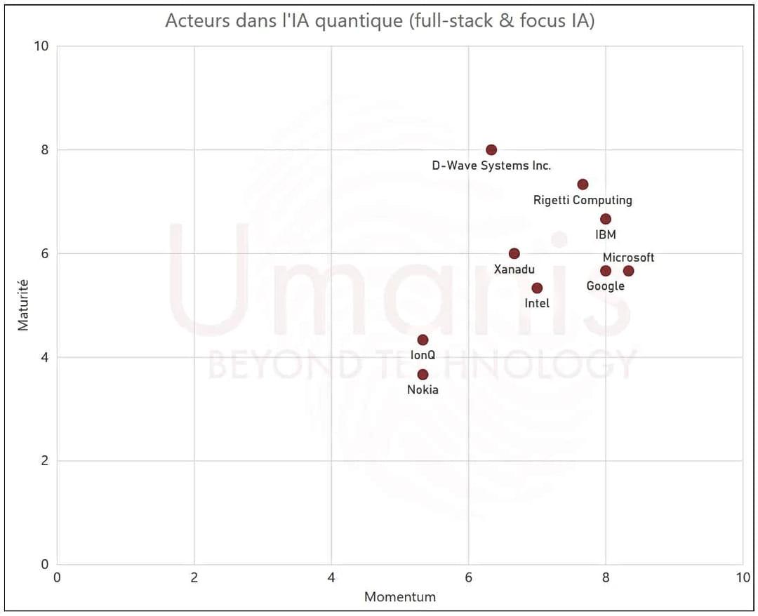 IA quantique : D-Wave, IBM et Rigetti en tête du classement Umanis