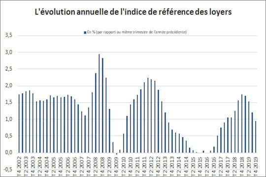 Indice des loyers (IRL)2020: valeur, historique et calcul