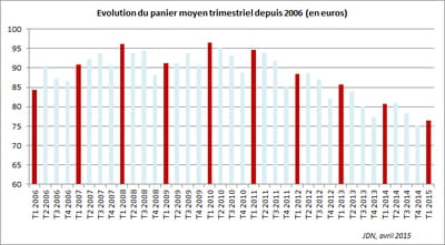 evolution du panier moyen trimestriel depuis 2006 (en euros)