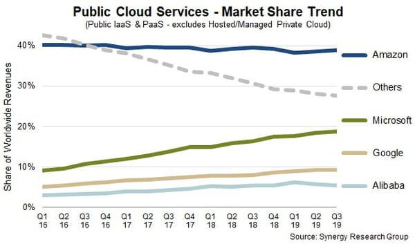 Cloud : vers un marché de près de 300 milliards de dollars en 2020