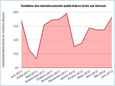 invests pubs juillet