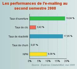 les performances de l'e-mailing au second semestre 2008