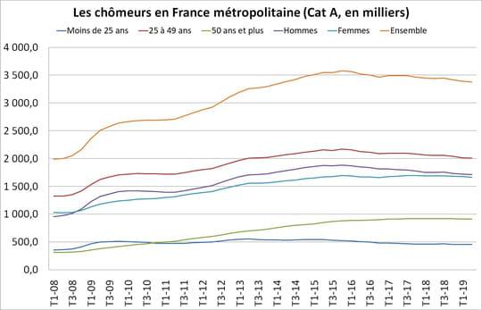 Le chômage en France baisse de 1,9% au 2ème trimestre 2019