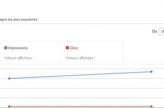 Google Webmaster Tools : un bug dans les requêtes de recherche