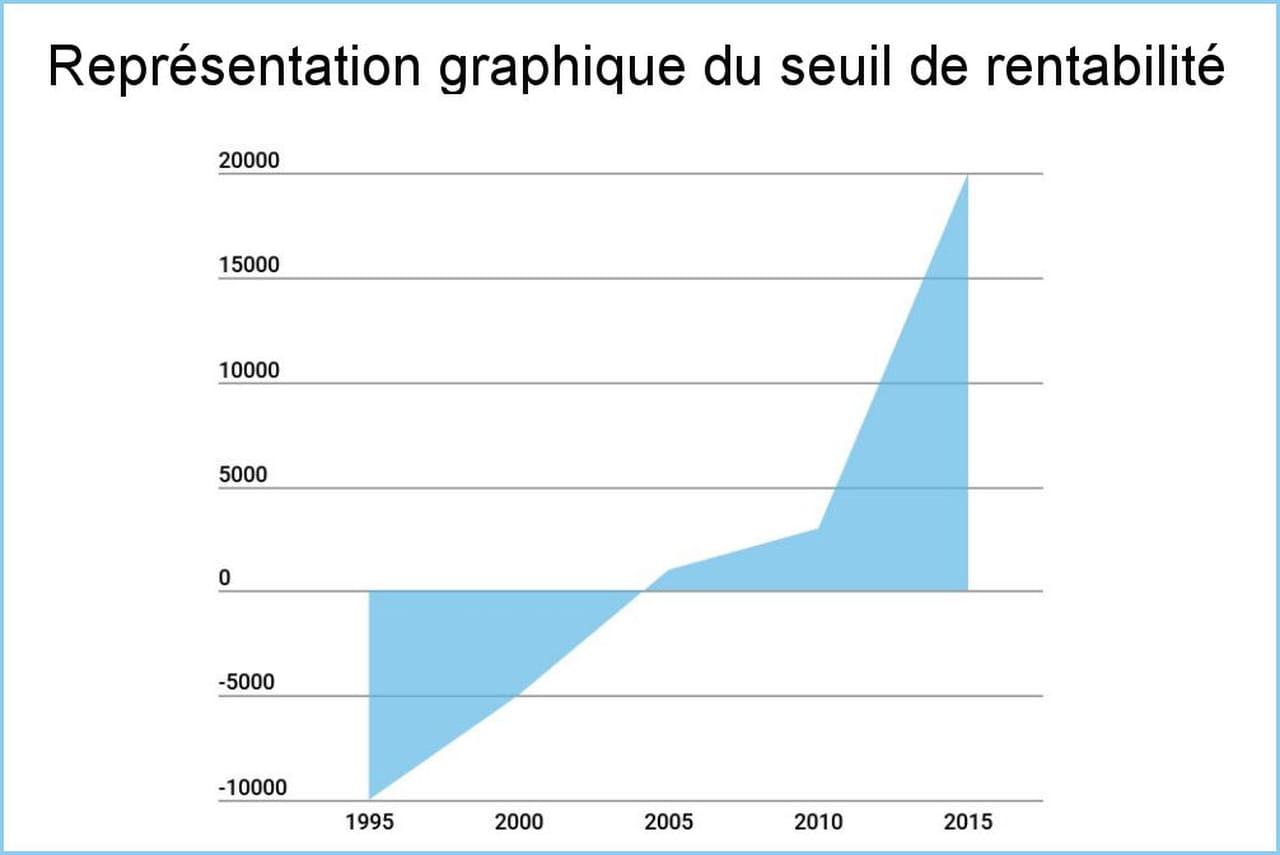 Seuil De Rentabilite Definition Calcul En Volumes Et Quantites