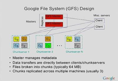 architecture du google file system.