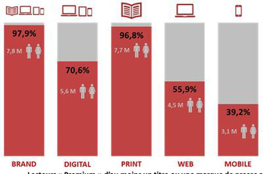 Les terminaux mobiles représentent désormais plus de la moitié des lectures digitales