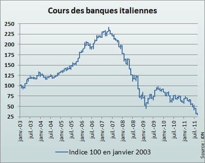l'indice italien reflète la moyenne des cours de unicredit, intesa sanpaolo et
