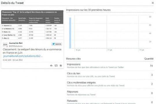 Twitter lance de nouveaux tableaux de bord analytics